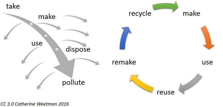 Cortijo el Puerto circular economy organic biodinámica ecológico