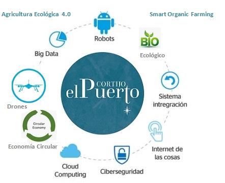 Cortijo el puerto_4.0 Organic Smart farming agro 4.0