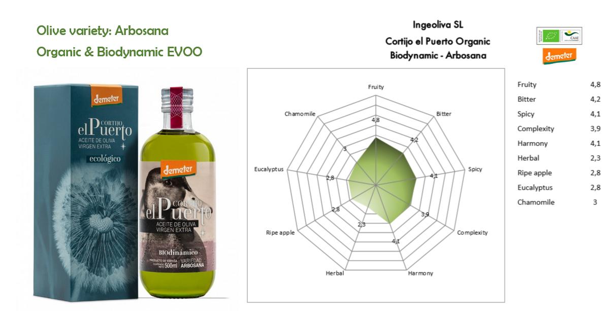 Arbosana Organic Biodynamic EVOO Cortijo el Puerto
