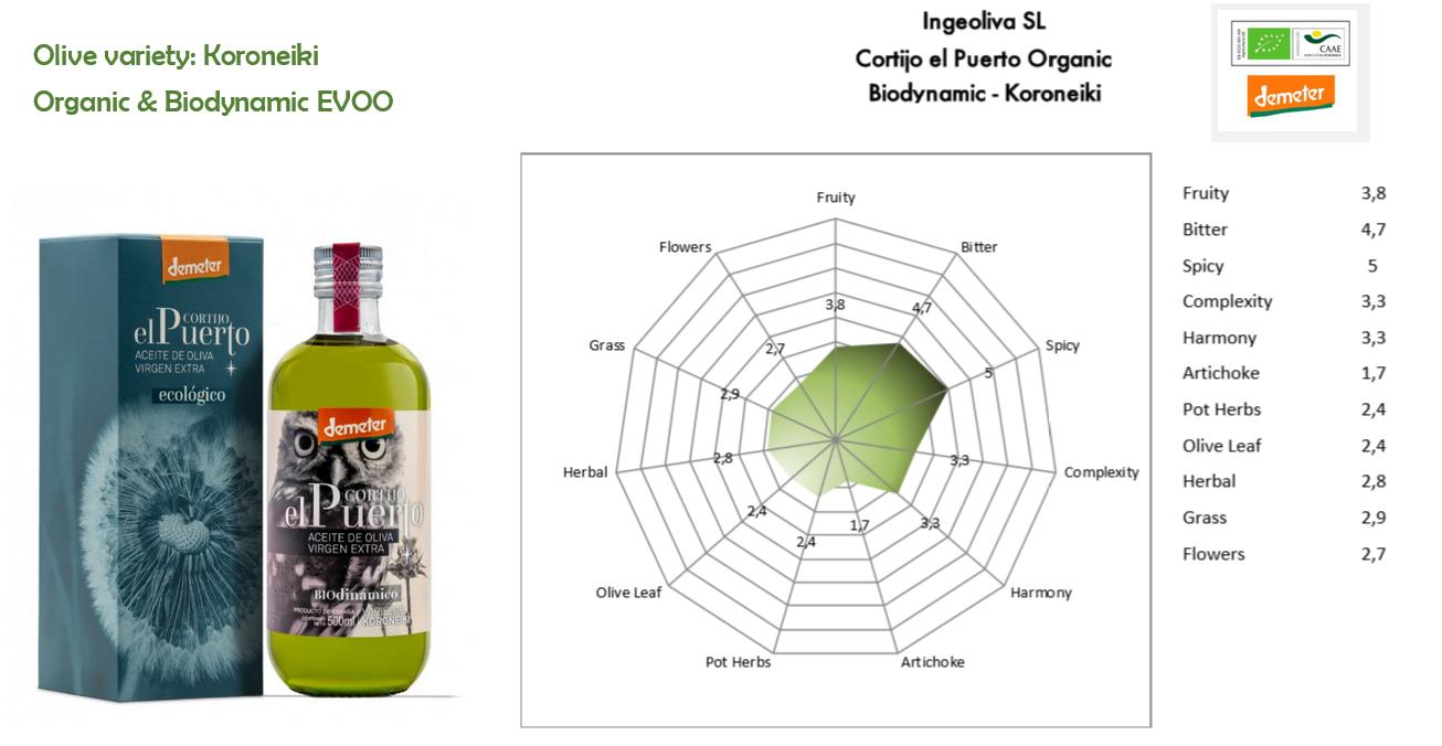 Koroneiki Organic Biodynamic EVOO Cortijo el Puerto