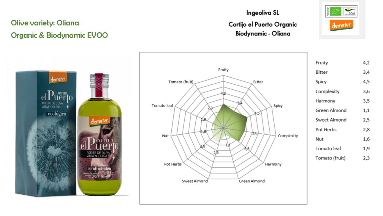 Oliana Organic & Biodynamic EVOO Cortijo el Puerto