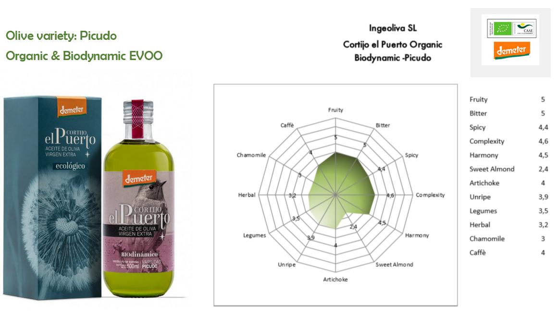 Picudo Organic Biodynamic EVOO Cortijo el Puerto
